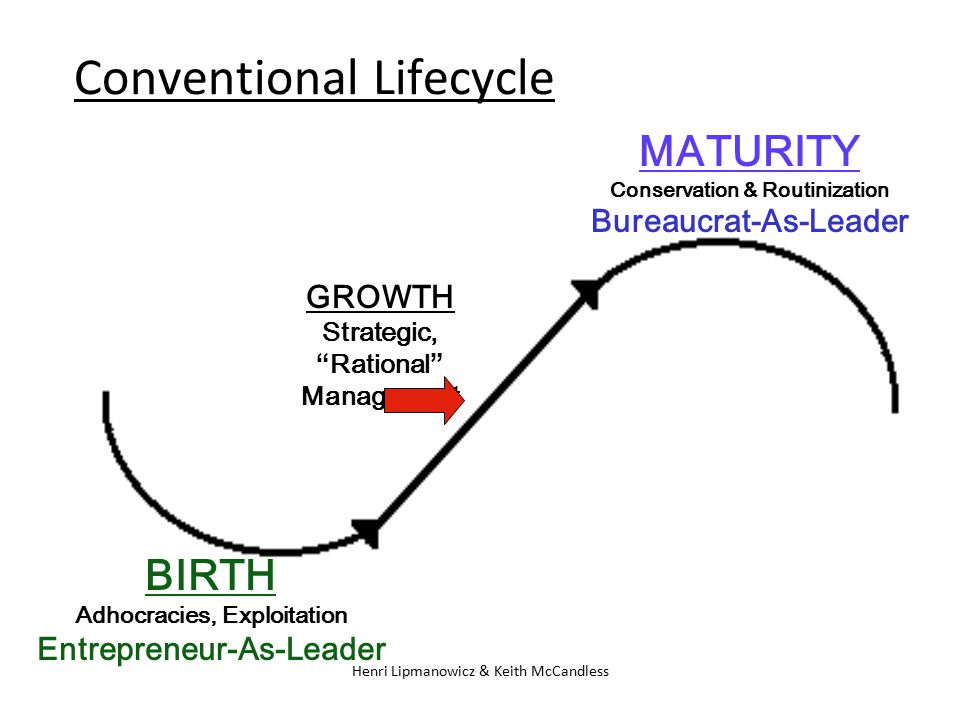 Conventional Lifecycle