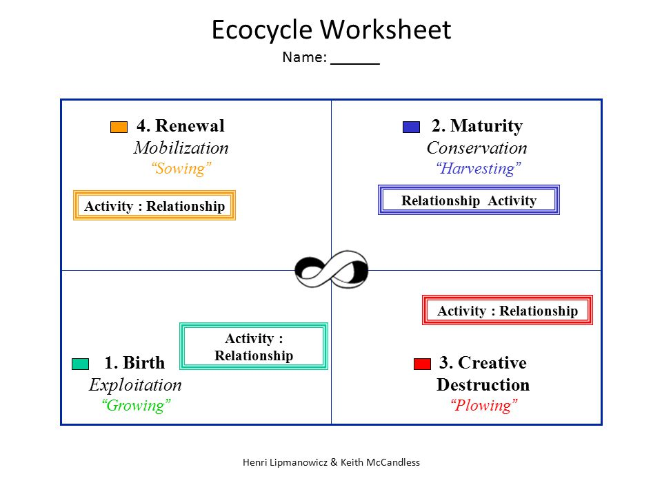 Ecocycle Worksheet Name: ______
