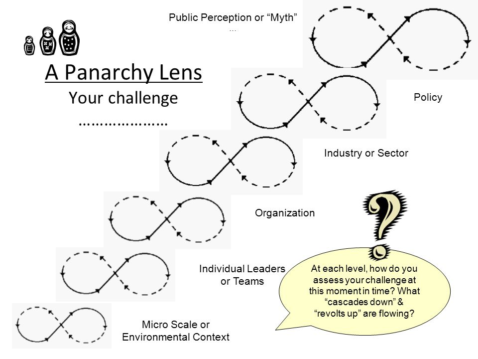 A Panarchy Lens Your challenge …………………