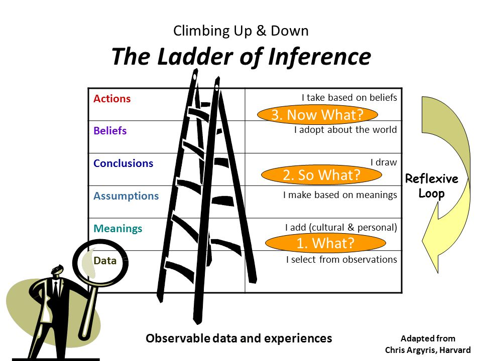Climbing Up & Down The Ladder of Inference