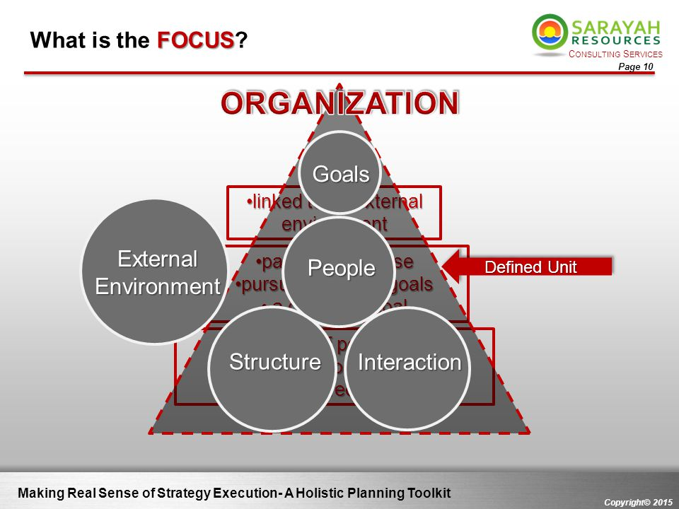 ORGANIZATION What is the FOCUS Goals External Environment People