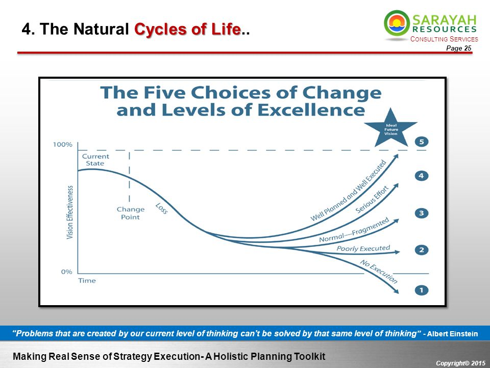 4. The Natural Cycles of Life..