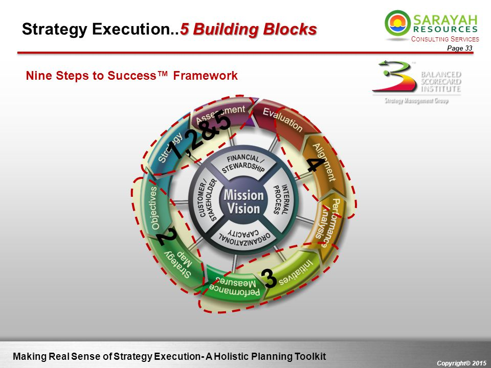 Strategy Execution..5 Building Blocks