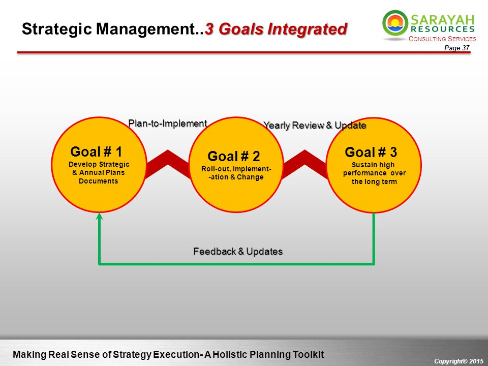 Strategic Management..3 Goals Integrated