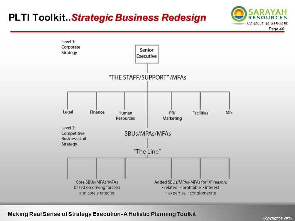 PLTI Toolkit..Strategic Business Redesign