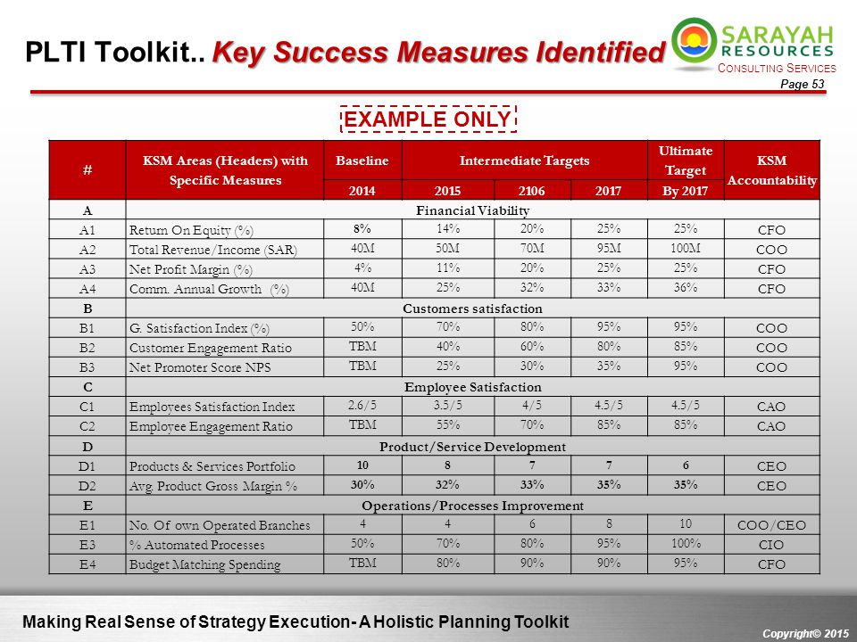 PLTI Toolkit.. Key Success Measures Identified