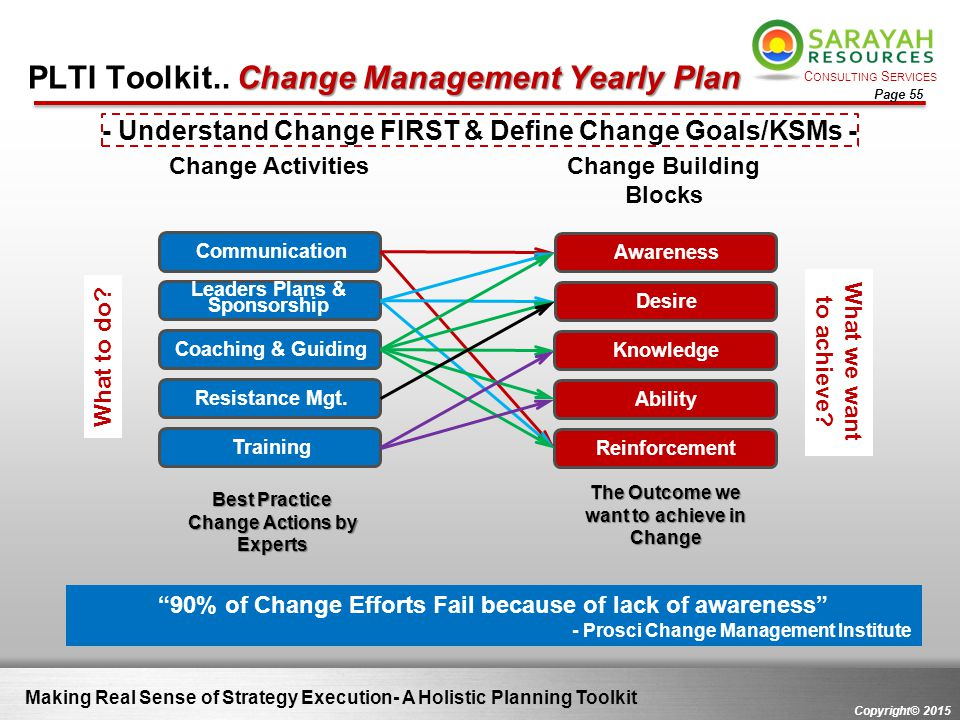 PLTI Toolkit.. Change Management Yearly Plan