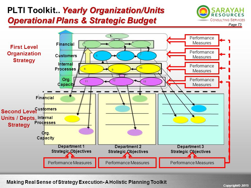 First Level Organization Strategy Second Level Units / Depts. Strategy
