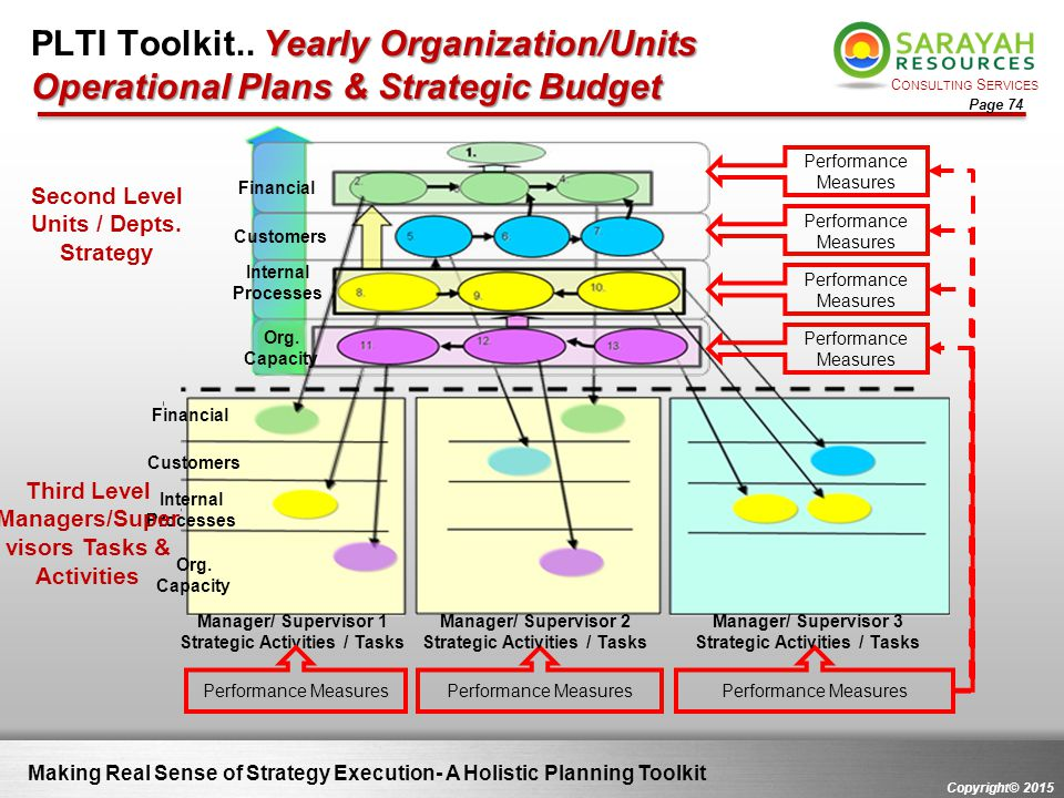 PLTI Toolkit.. Yearly Organization/Units Operational Plans & Strategic Budget