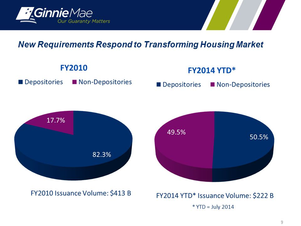 New Requirements Respond to Transforming Housing Market