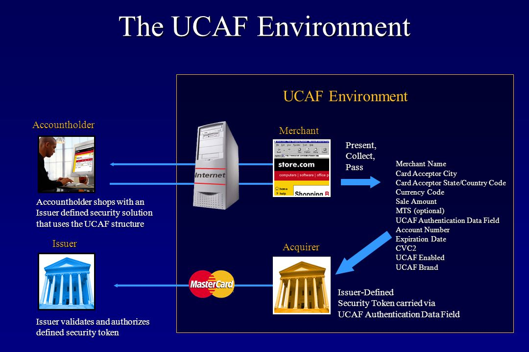 The UCAF Environment UCAF Environment Accountholder Merchant Issuer