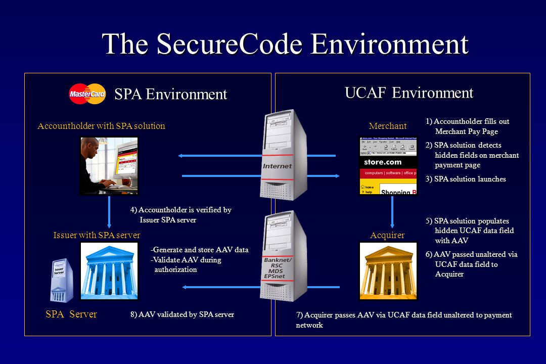 The SecureCode Environment