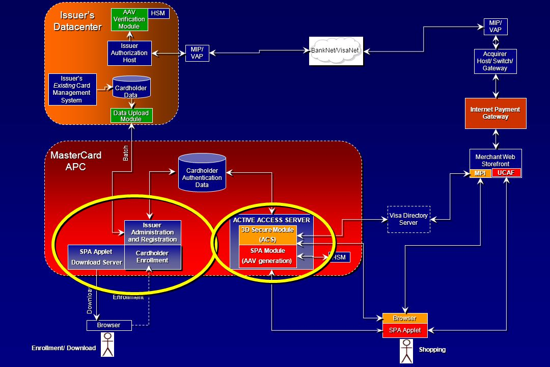Issuer's Datacenter MasterCard APC AAV Verification Module HSM