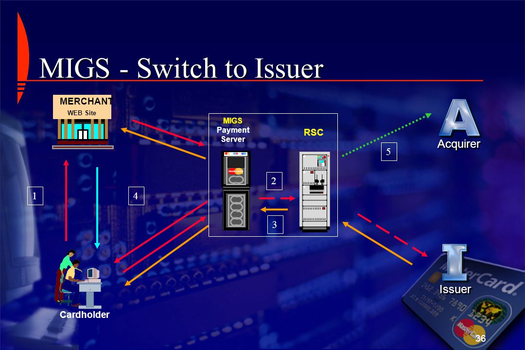 MIGS - Switch to Issuer Acquirer Issuer 5 2 1 4 3 MERCHANT RSC