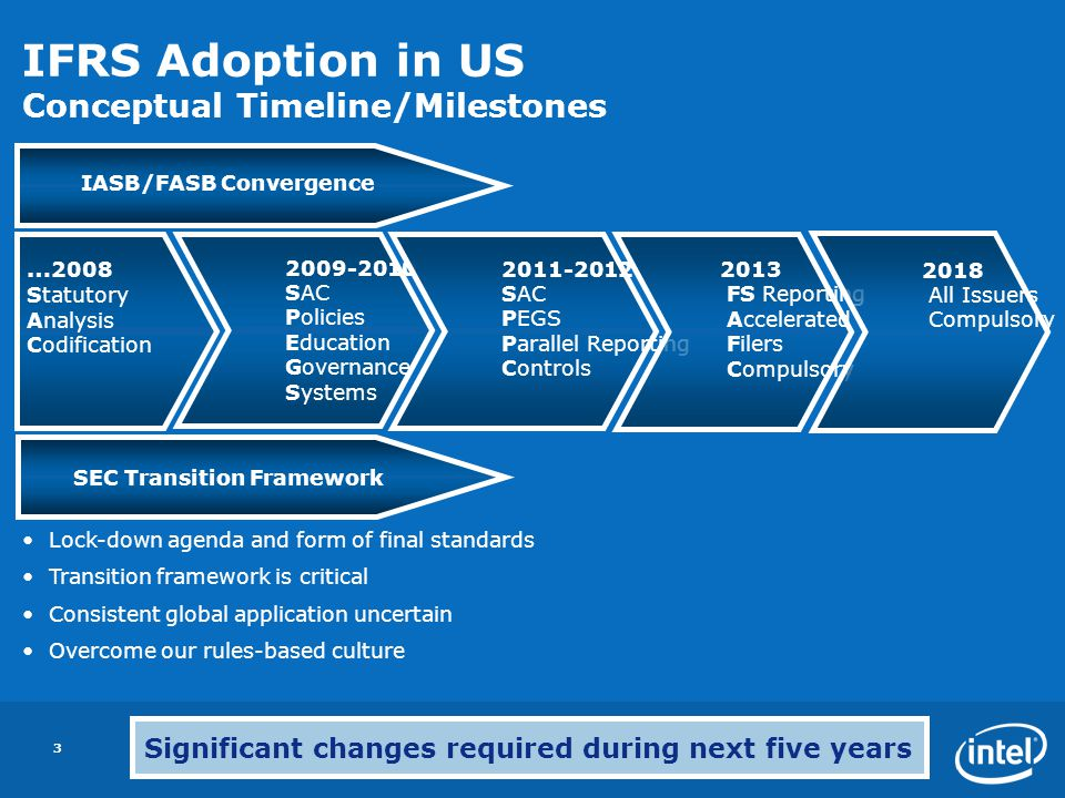IFRS Adoption in US Conceptual Timeline/Milestones
