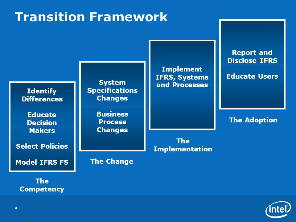 Transition Framework Report and Disclose IFRS Educate Users