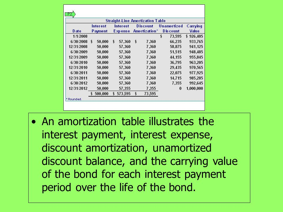 An amortization table illustrates the interest payment, interest expense, discount amortization, unamortized discount balance, and the carrying value of the bond for each interest payment period over the life of the bond.