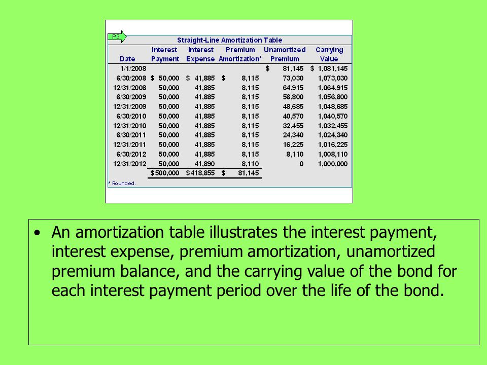 An amortization table illustrates the interest payment, interest expense, premium amortization, unamortized premium balance, and the carrying value of the bond for each interest payment period over the life of the bond.