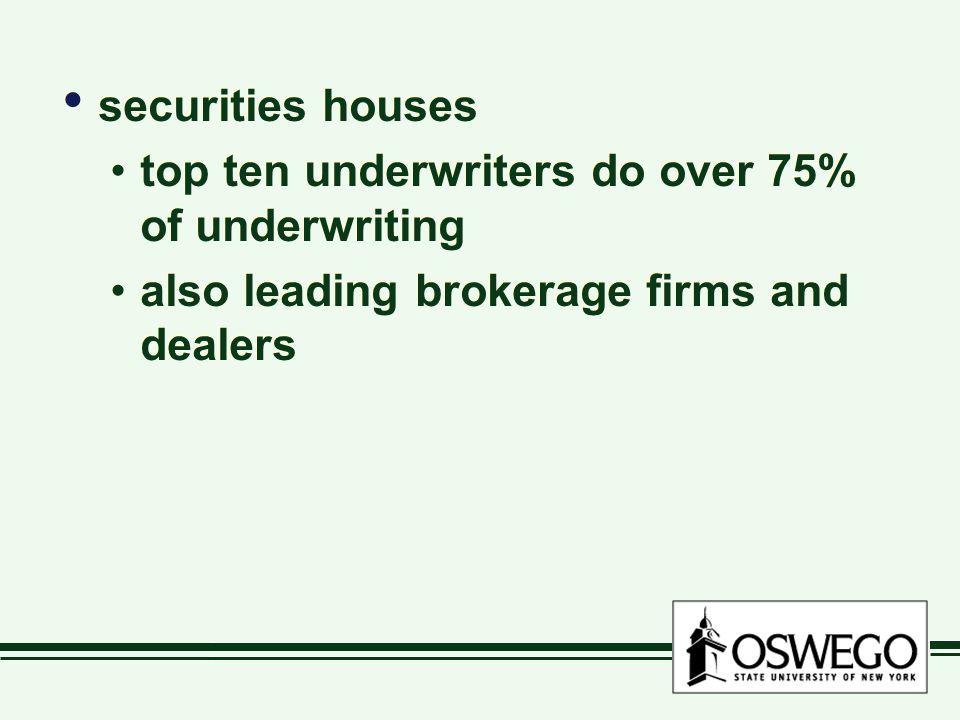 securities houses top ten underwriters do over 75% of underwriting.