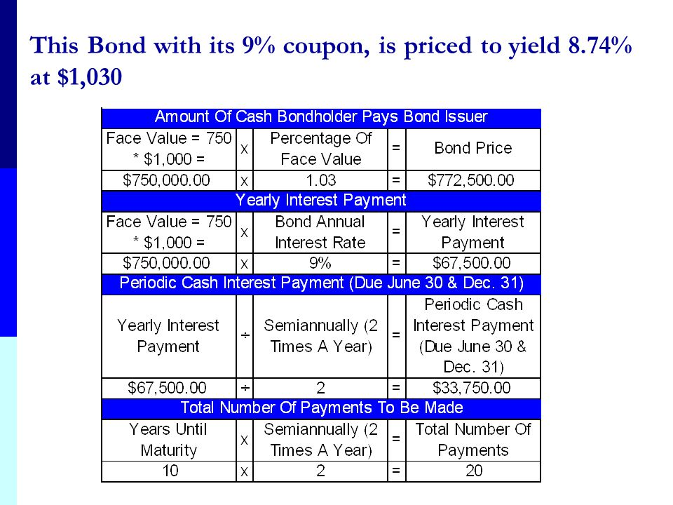 This Bond with its 9% coupon, is priced to yield 8.74% at $1,030