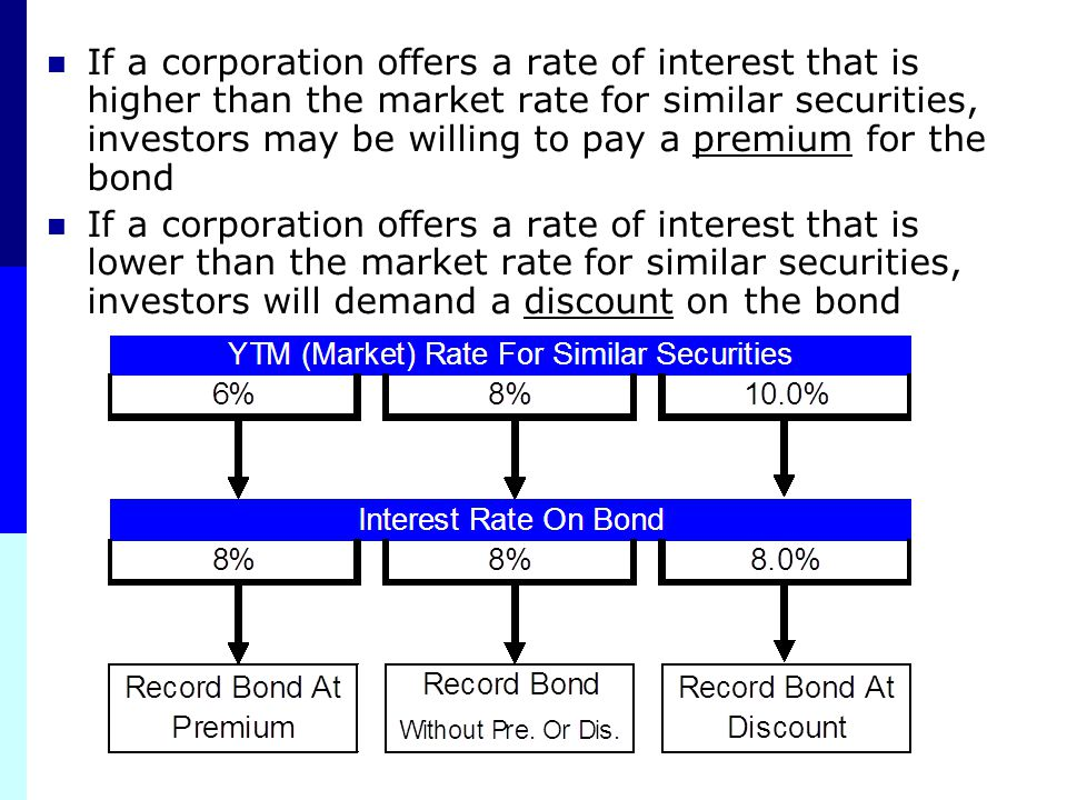 If a corporation offers a rate of interest that is higher than the market rate for similar securities, investors may be willing to pay a premium for the bond
