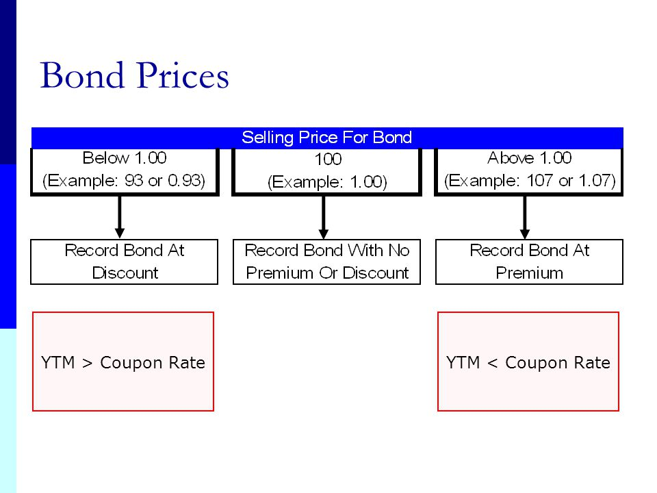 Bond Prices YTM > Coupon Rate YTM < Coupon Rate