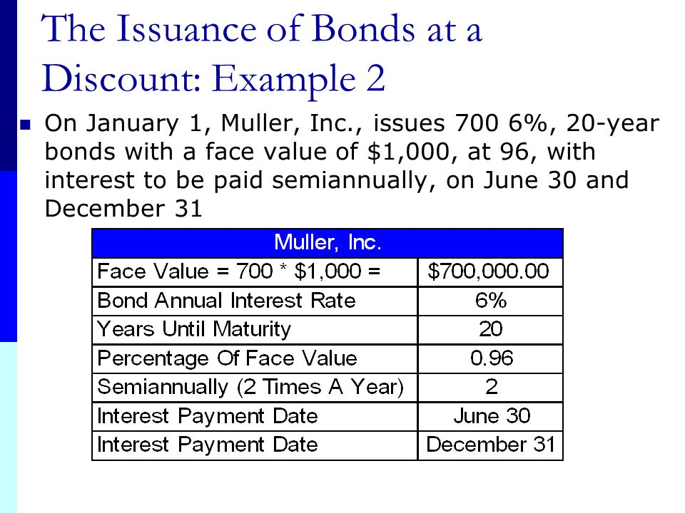 The Issuance of Bonds at a Discount: Example 2