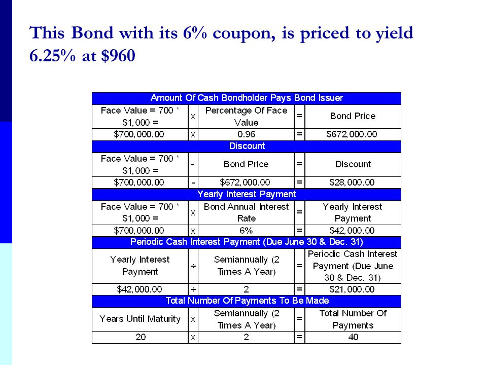 This Bond with its 6% coupon, is priced to yield 6.25% at $960