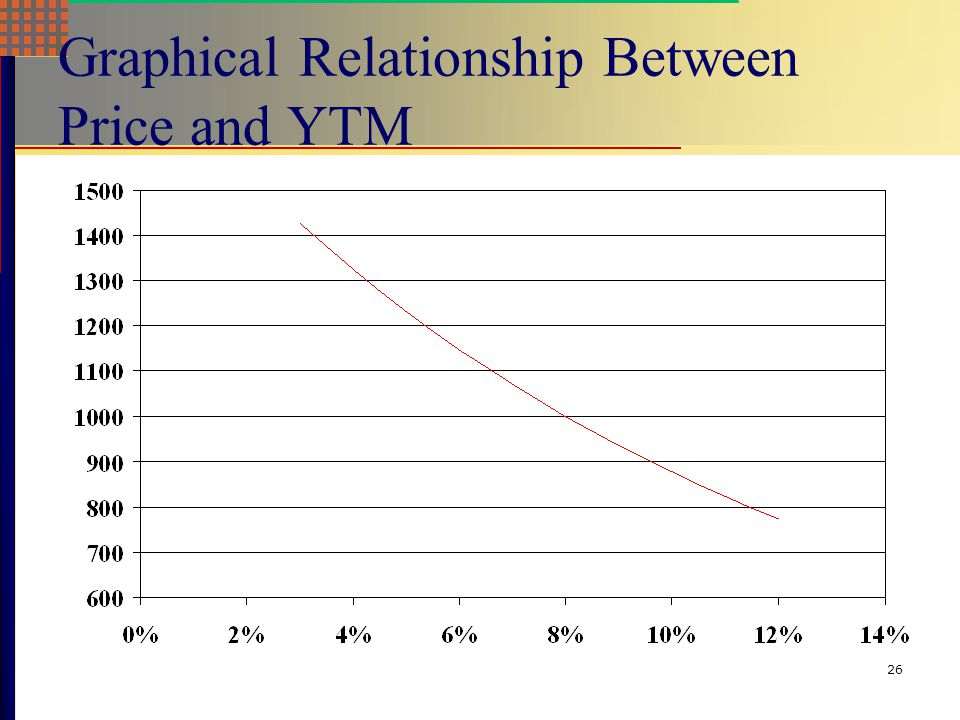 Graphical Relationship Between Price and YTM