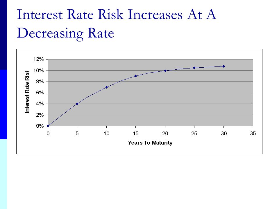 Interest Rate Risk Increases At A Decreasing Rate