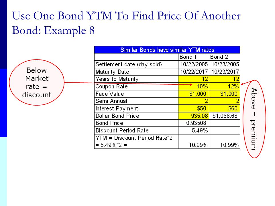 Use One Bond YTM To Find Price Of Another Bond: Example 8