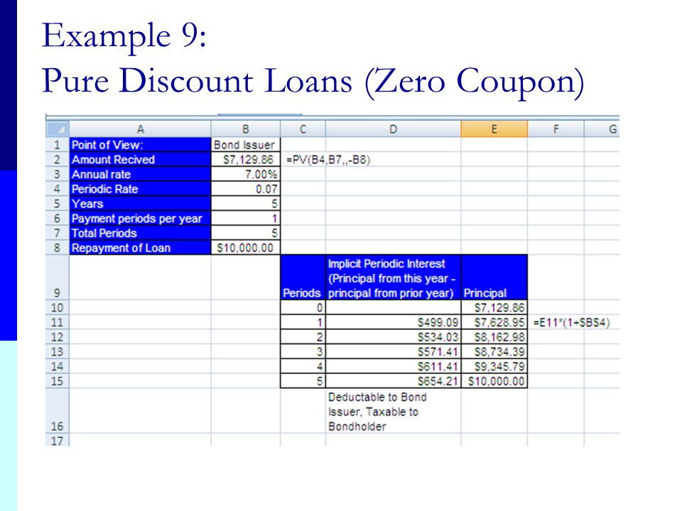 Example 9: Pure Discount Loans (Zero Coupon)