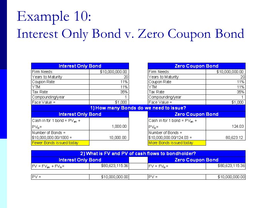 Example 10: Interest Only Bond v. Zero Coupon Bond
