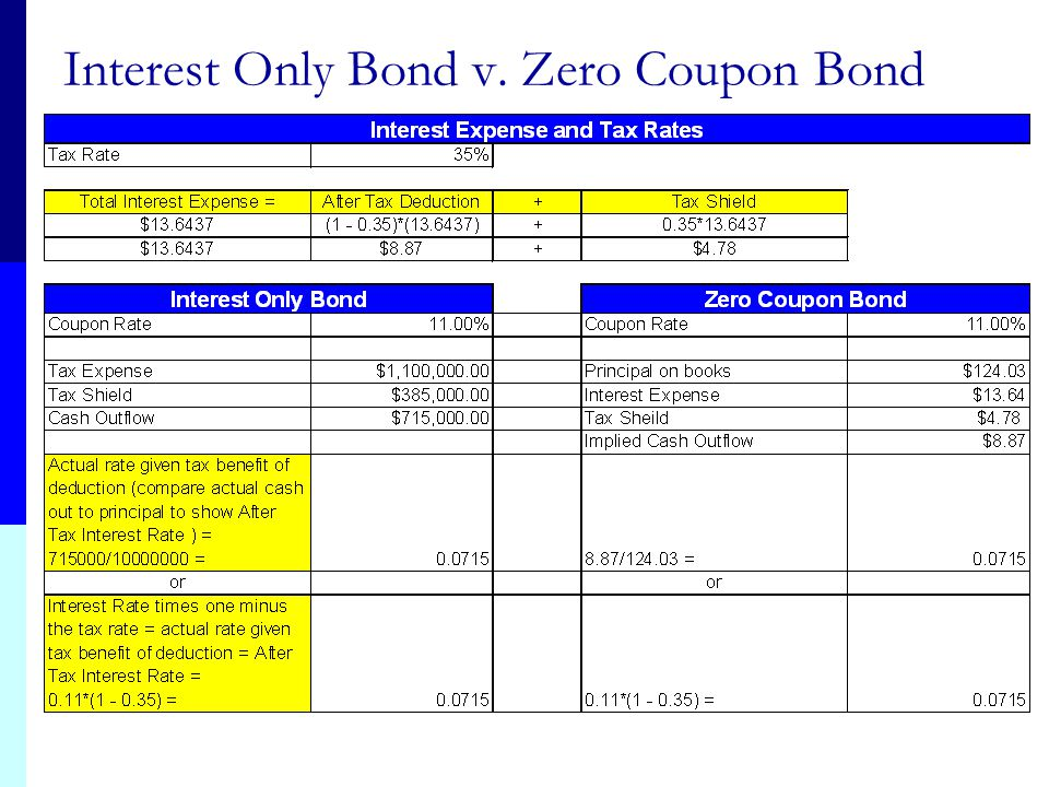 Interest Only Bond v. Zero Coupon Bond