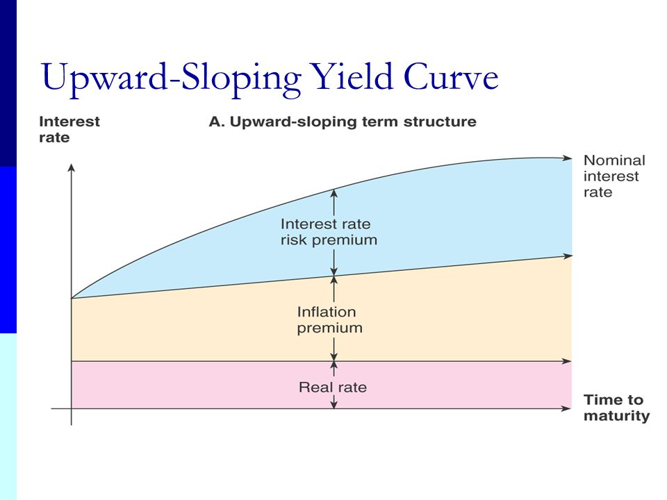 Upward-Sloping Yield Curve