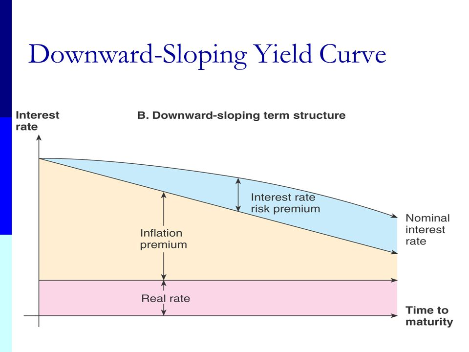 Downward-Sloping Yield Curve