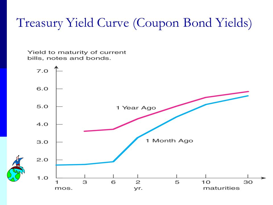 Treasury Yield Curve (Coupon Bond Yields)