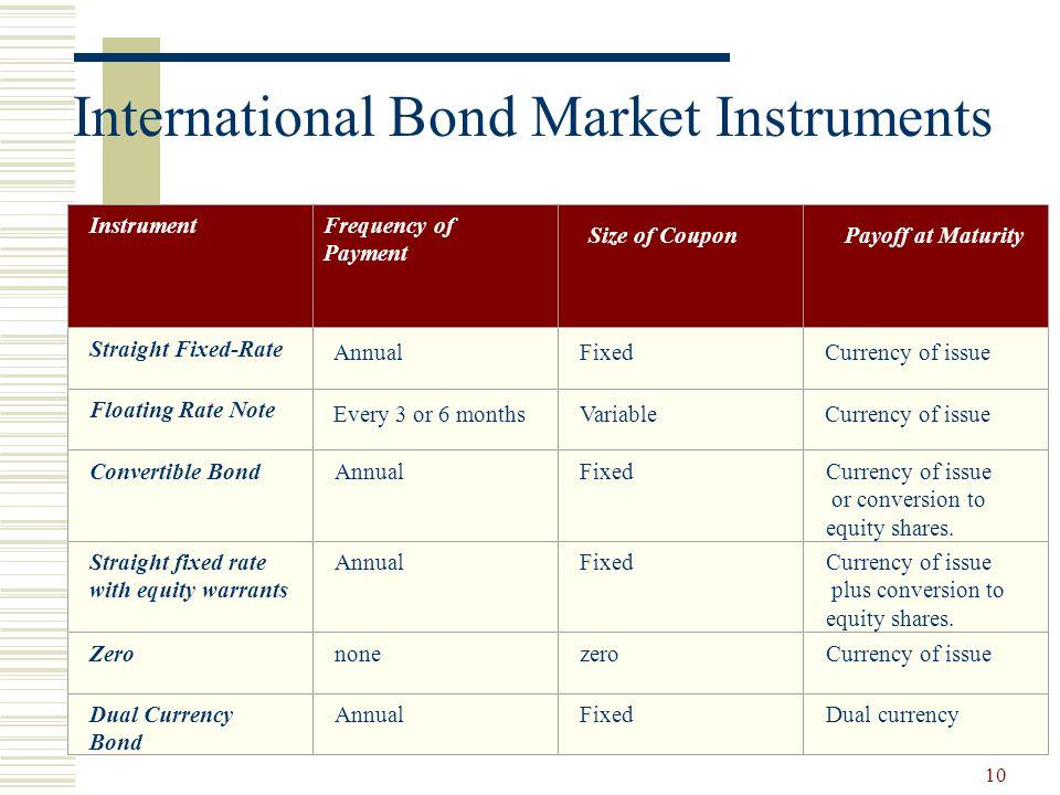 International Bond Market Instruments