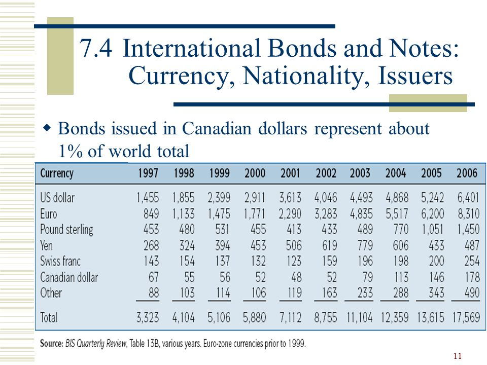 7.4 International Bonds and Notes: Currency, Nationality, Issuers