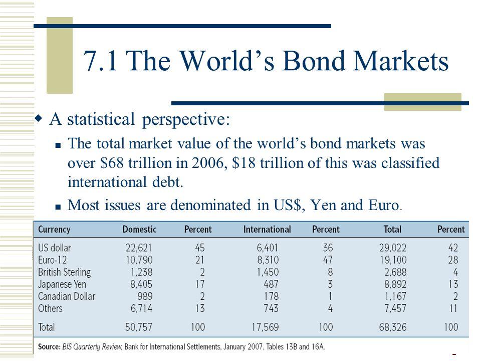 7.1 The World's Bond Markets