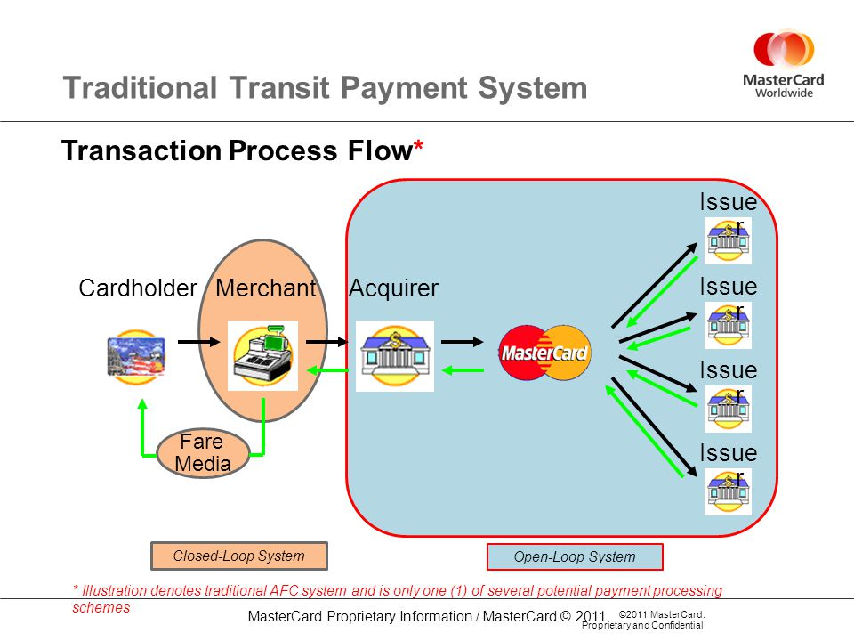 Traditional Transit Payment System