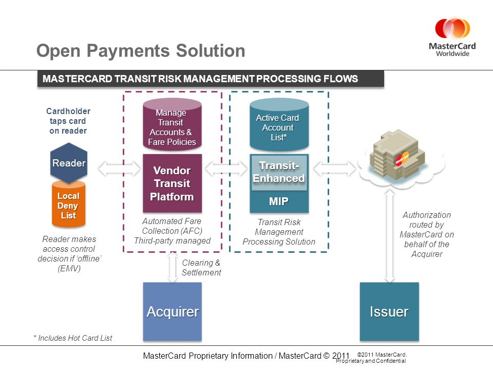 Open Payments Solution