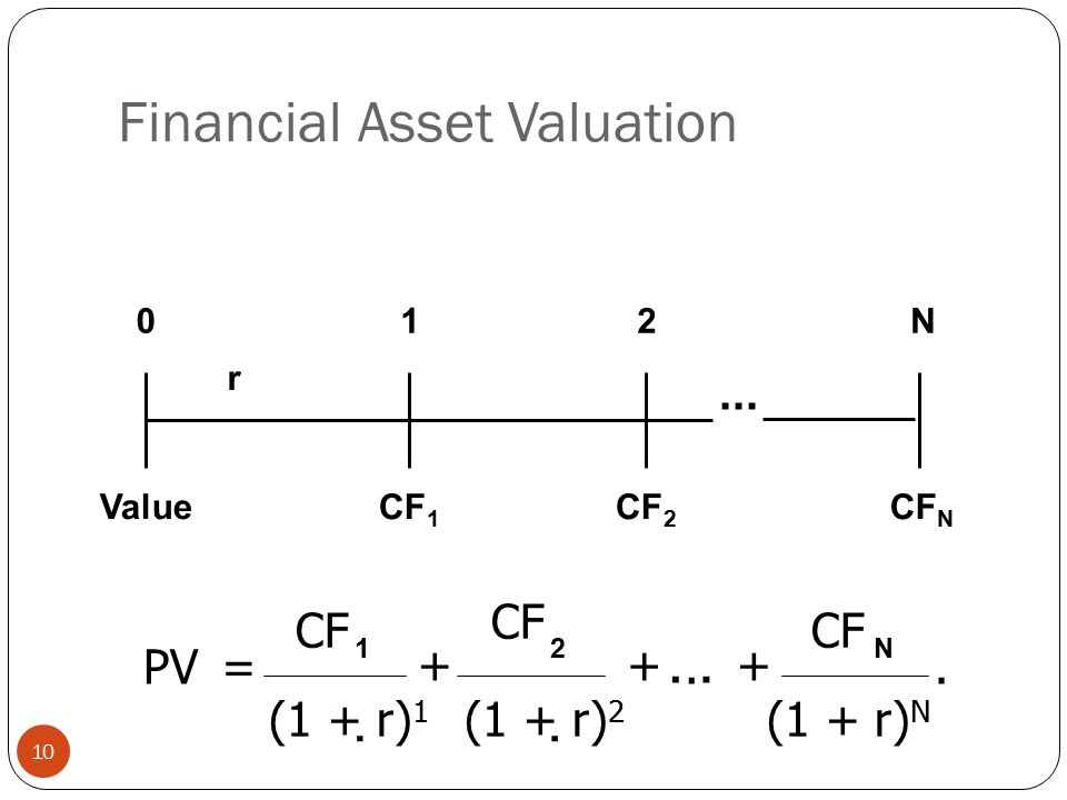 Financial Asset Valuation
