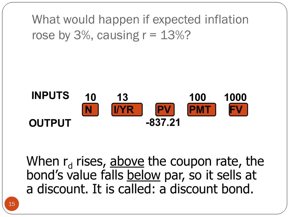 What would happen if expected inflation rose by 3%, causing r = 13%