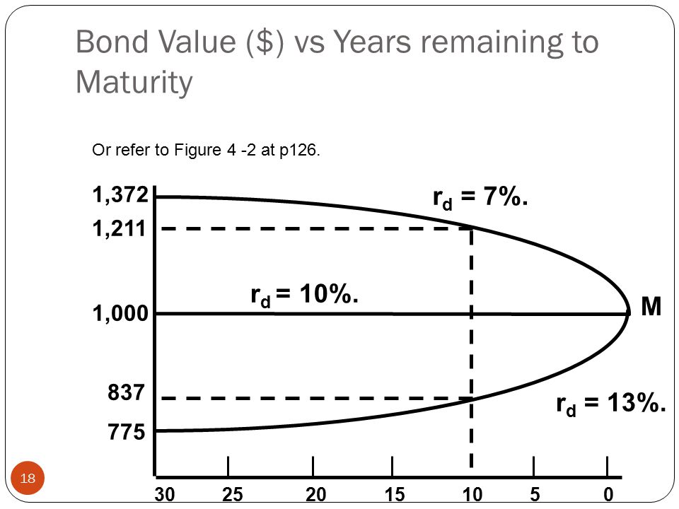 Bond Value ($) vs Years remaining to Maturity