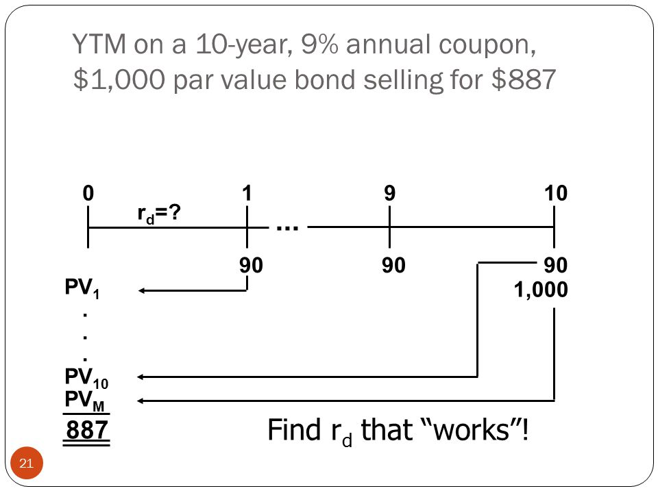 YTM on a 10-year, 9% annual coupon, $1,000 par value bond selling for $887