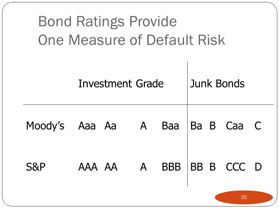 Bond Ratings Provide One Measure of Default Risk