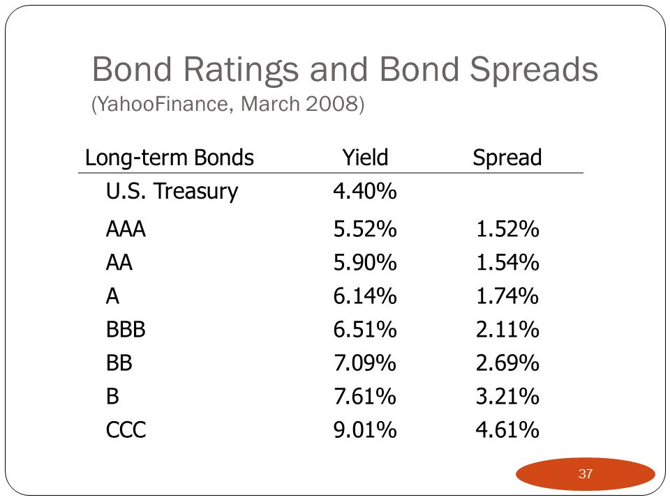 Bond Ratings and Bond Spreads (YahooFinance, March 2008)