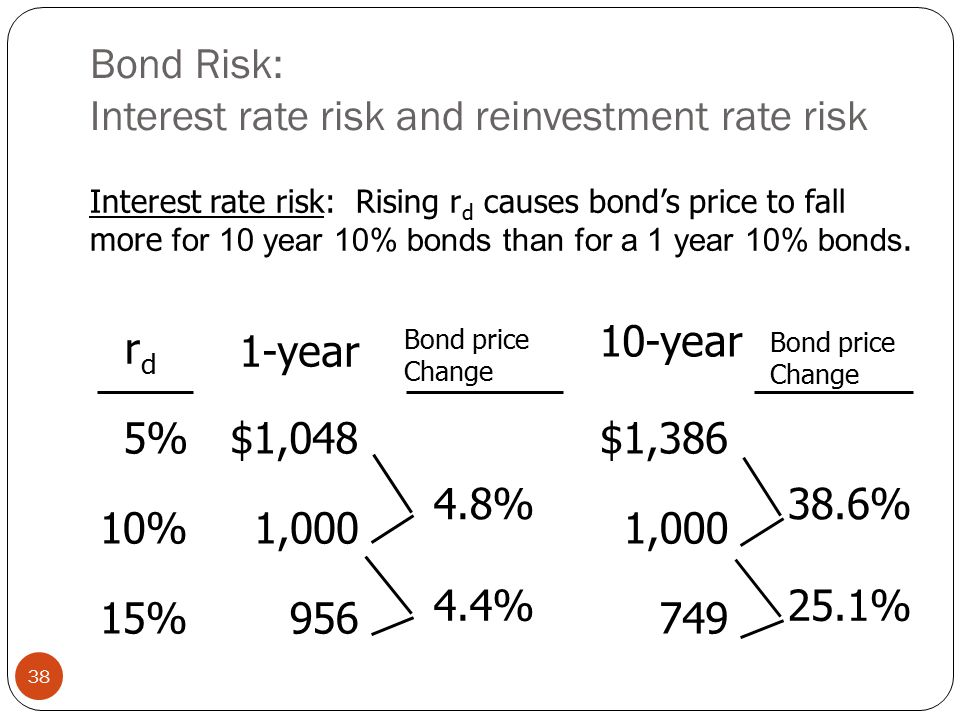 Bond Risk: Interest rate risk and reinvestment rate risk