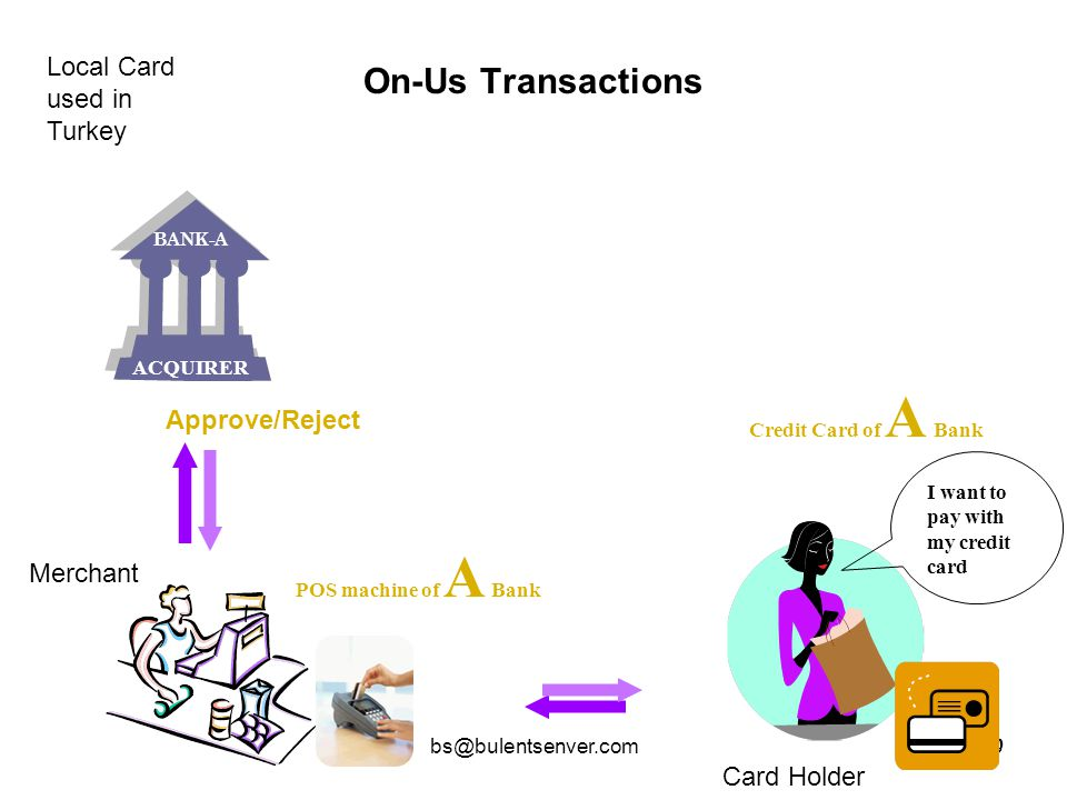 On-Us Transactions Local Card used in Turkey Approve/Reject Merchant